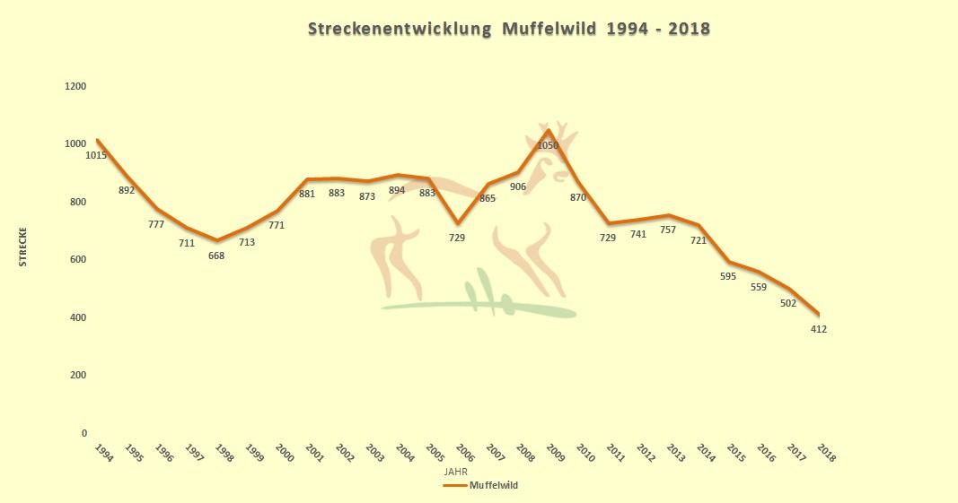 Jahresstrecken Muffelwild