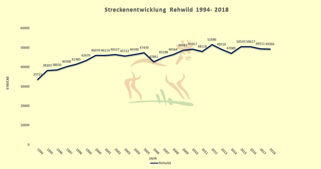 Jahresstrecken Rehwild